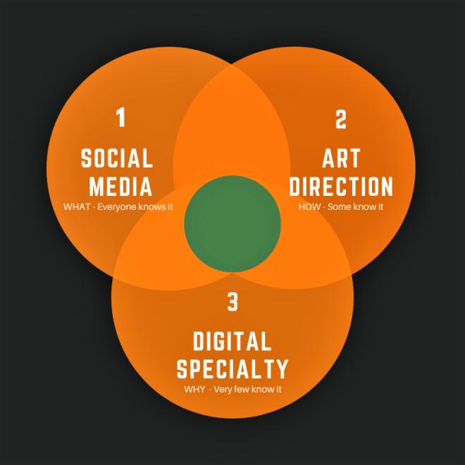 Brand Strategy 3